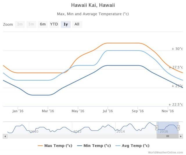 hawaii weather best time to go scuba